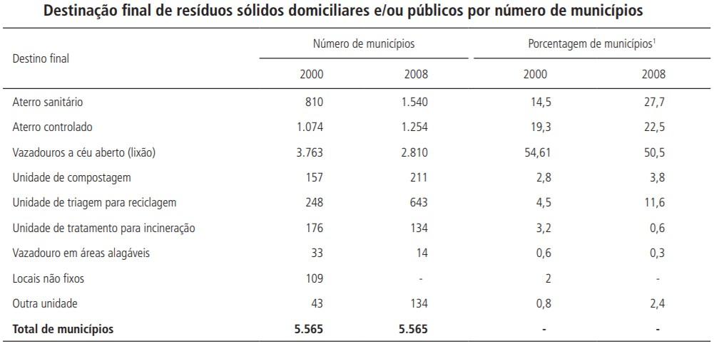 O Portal Resíduos Sólidos é o site mais especializado do setor em língua portuguesa