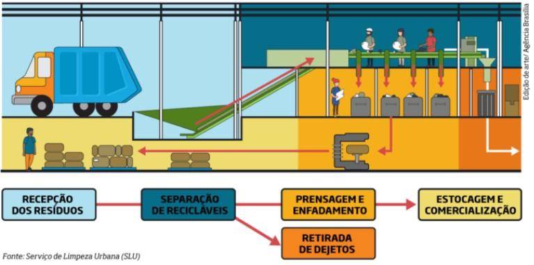 O Portal Resíduos Sólidos é o maior especialista em resíduos do mundo em língua portuguesa