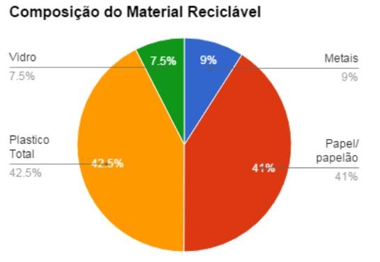 Composição do material reciclável