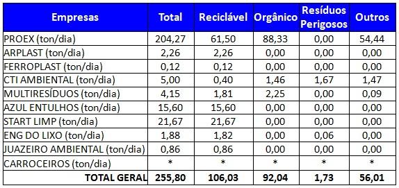 Resultados da análise gravimétrica dos resíduos